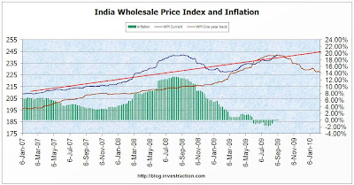 Inflation at 0.12%, cause for worry?