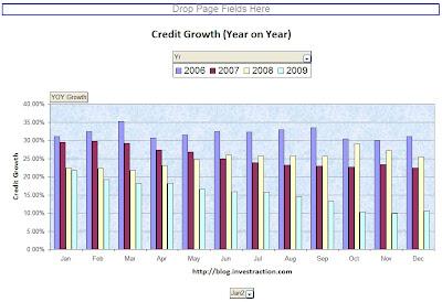 Bank Credit Growth Ticks Up at 10.5%