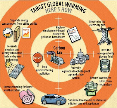recommendation of global warming Global-warming book (or article) recommendation i would like to find a good book or article/paper on global warming or climate change that comes as close as possible to satisfying the following requirements.