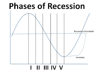 phases of recession