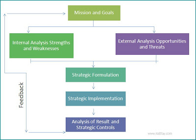 strategic management components Strategic management is the management of an organization's resources in order to achieve its goals and objectives.