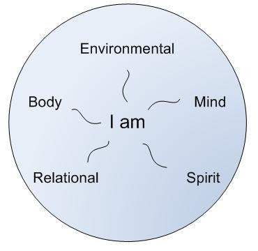 mind and body relationship ppt