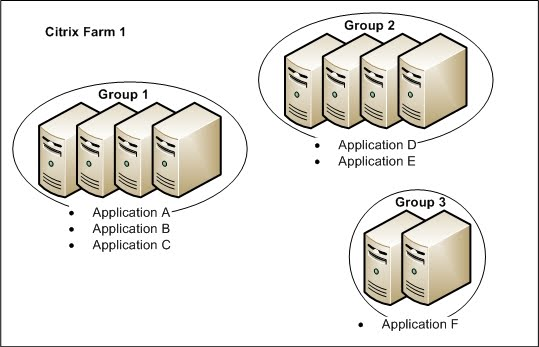 [ApplicationGroups.jpg]