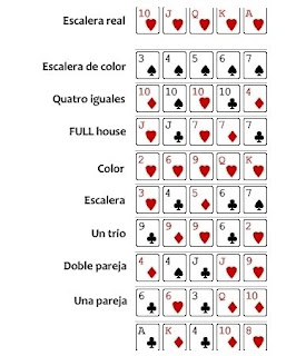 Sinónimos y antónimos de póquer en el diccionario español de sinónimos