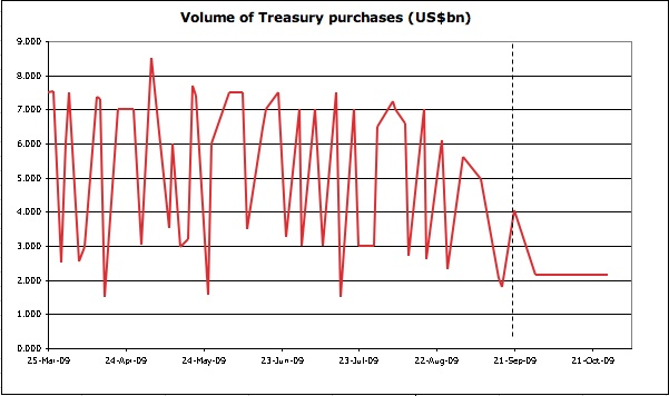 [Vol+of+treasury+purchases.jpg]