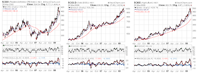 gold, crb and ag commodity charts March 29, 2008