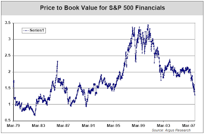 S&P Financials Index Price to Book thirty year history chart