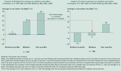 dividend payout versus stock buyback impact on valuation multiple September 2007