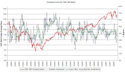 investor sentiment chart December 13, 2007