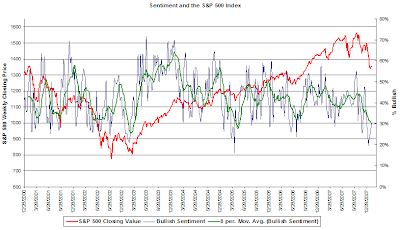 investor sentiment January 31, 2008