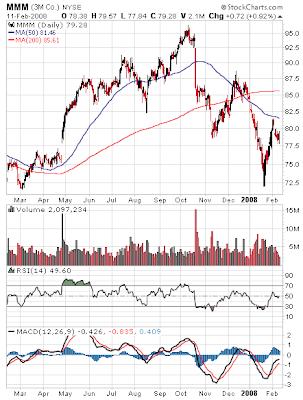 3M stock chart February 10, 2008