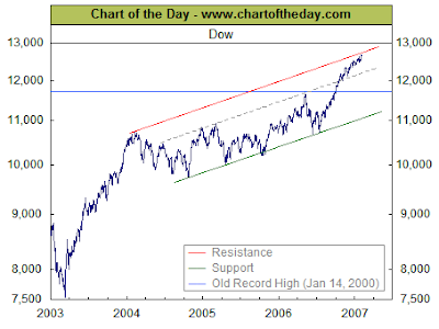Dow Jones Index Chart: 2003-2007