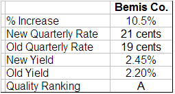 Bemis dividend analysis table
