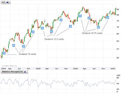 L-3 Stock Chart