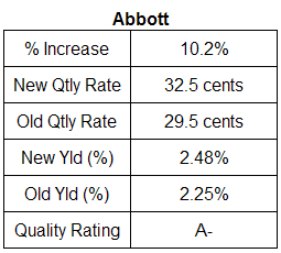 Abbott Labs dividend analysis