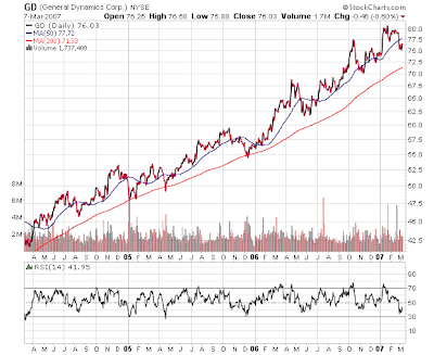 General Dynamics Stock Chart