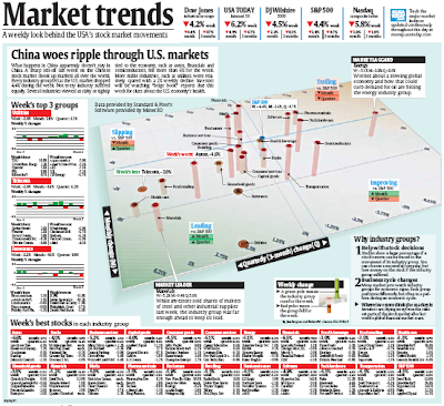 market sector map March 3 2007