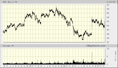 Wm Wrigley Jr. Co three year stock chart