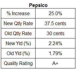 PepsiCo dividend analysis, May 2, 2007