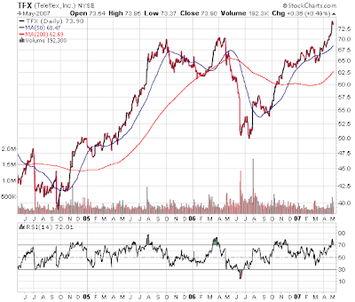 Teleflex stock chart May 5, 2007