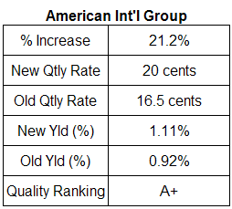 American International Group Dividend Table. May 16, 2007