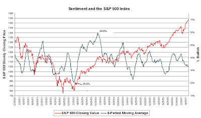 sentiment graph. May 30, 2007