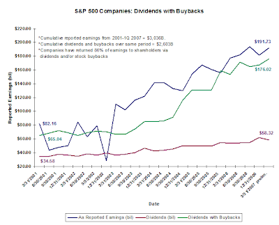 stock buyback and dividend chart. June 10, 2007