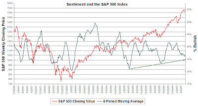 individual investor sentiment as of June 20, 2007