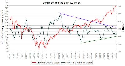 s & p 500 chart versus investor sentiment survey