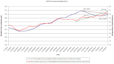 oil prices versus gasoline prices as of July 2007