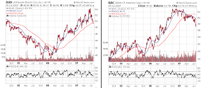 Anheuser Busch and Bank of America stock chart. July 25, 2007