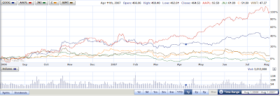 stock chart. Dividend paying stocks vs. non paying