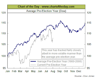 pre election year DJIA chart August 2007
