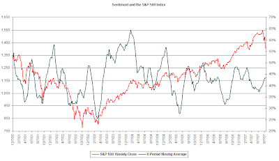 investor sentiment and S&P 500 Index 8-period average