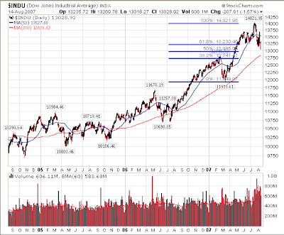 Dow Jones Industrial Average with Fibonacci analysis August 14, 2007