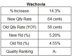 Wachovia dividend analysis August 21, 2007