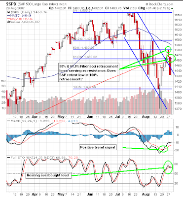 S&P 500 Chart Analysis.August 29, 2007