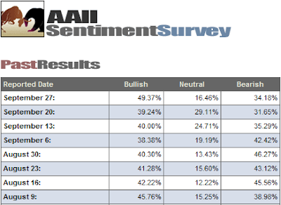 investor sentiment past results September 27, 2007