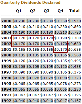 Northern Trust Dividend History