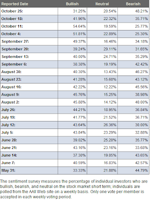 investor sentiment table October 25, 2007