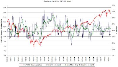 investor sentiment November 15, 2007