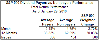 dividend payers versus on payers return in the S&P 500 Index January 2010