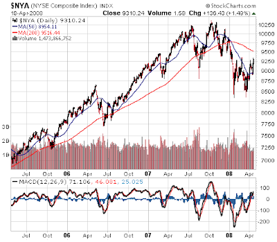 NYSE Index. three year chart as of April 18, 2008