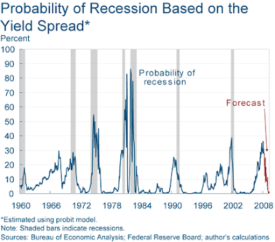 probability of recession based on yield curve spread May 2008