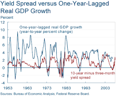 yield curve spread versus GDP one year lagged