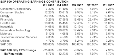 S&P 500 Operating Earnings Contribution first quarter 2008