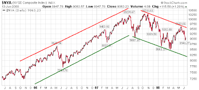 NYSE Index chart June 13, 2008