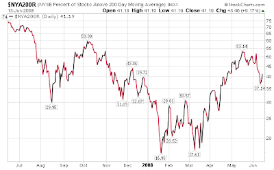 percentage of NYSE stocks trading above 200 day moving average chart June 13, 2008