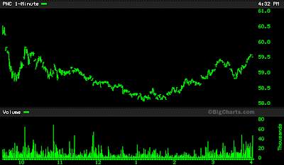 PNC stock chart June 13, 2008