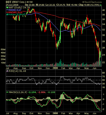 BB&T stock chart June 23, 2008